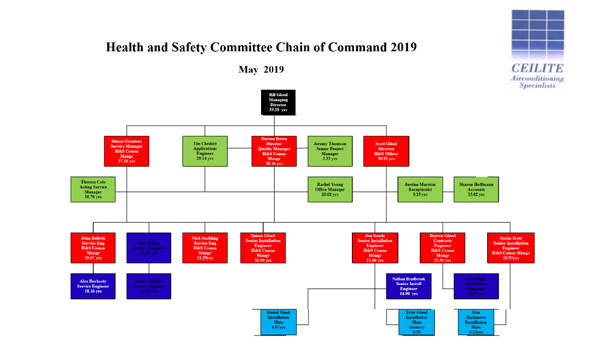 Ceilite Health and Safety Chain of Command